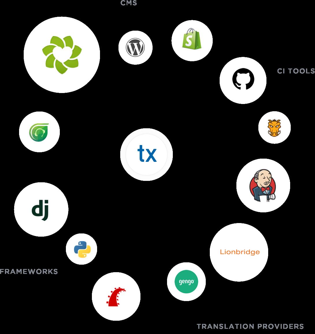 Localization Platform for Translating Digital Content