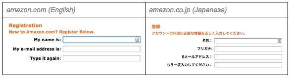 Amazon-Localization