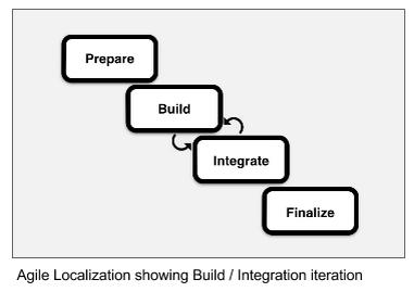 Integration-Iteration